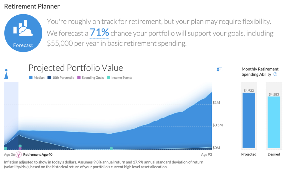 PC_RetPlan_ - 15 - Test Retirement Plans